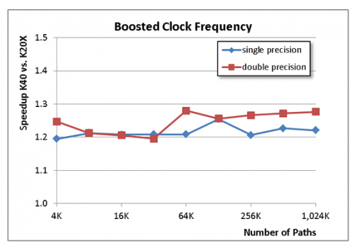 Boosted Clock Frequency