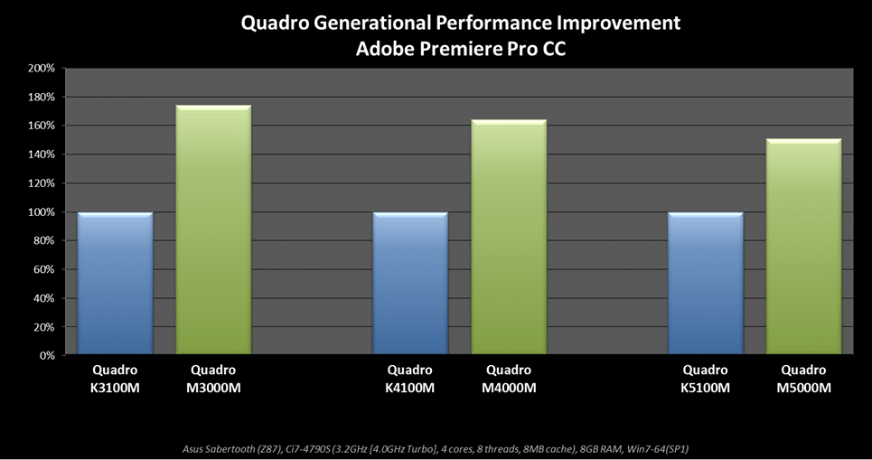 Quadro Mobile GPUs comparison chart