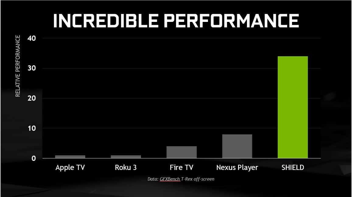 Chart showing relative performance of SHIELD Apple TV Roku Fire TV and Nexus Player