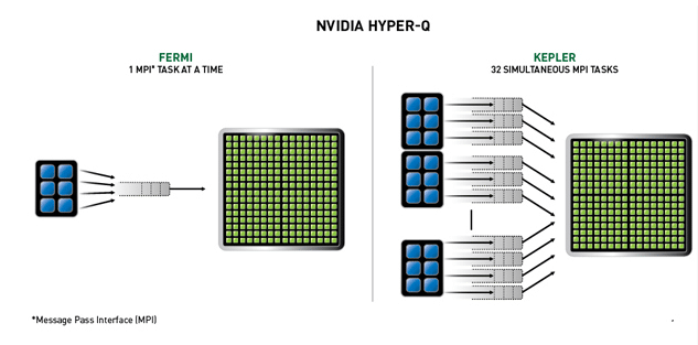 Hyper-Q maximizes GPU utilization, increasing overall performance.