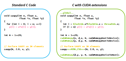 Sample code - standard C code on the left, C with CUDA extensions on the right.