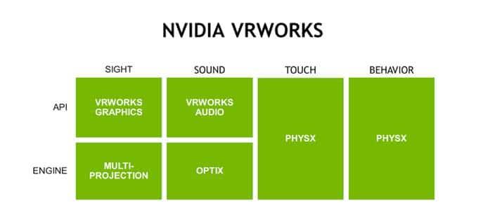 Pascal 架構與 VRWorks 技術將呈現 VR 體驗內容的畫面帶向新的境界