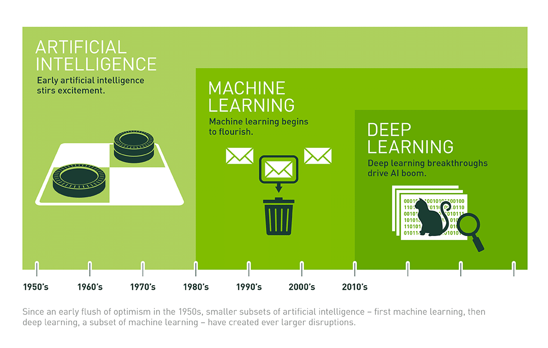 What's the Difference Between Artificial Intelligence, Machine Learning, and Deep Learning?