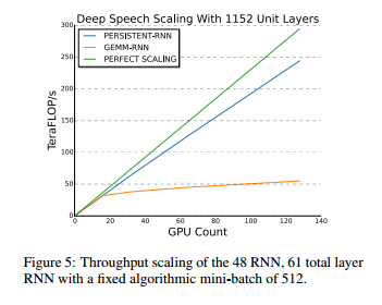Source: Persistent RNNs: Stashing Recurrent Weights On-Chip, G.Diamos