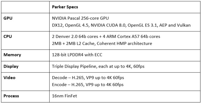 Parkerのスペック表の図