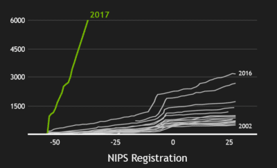 nips registration trends