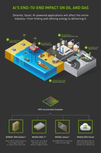 AI in oil and gas industry infographic