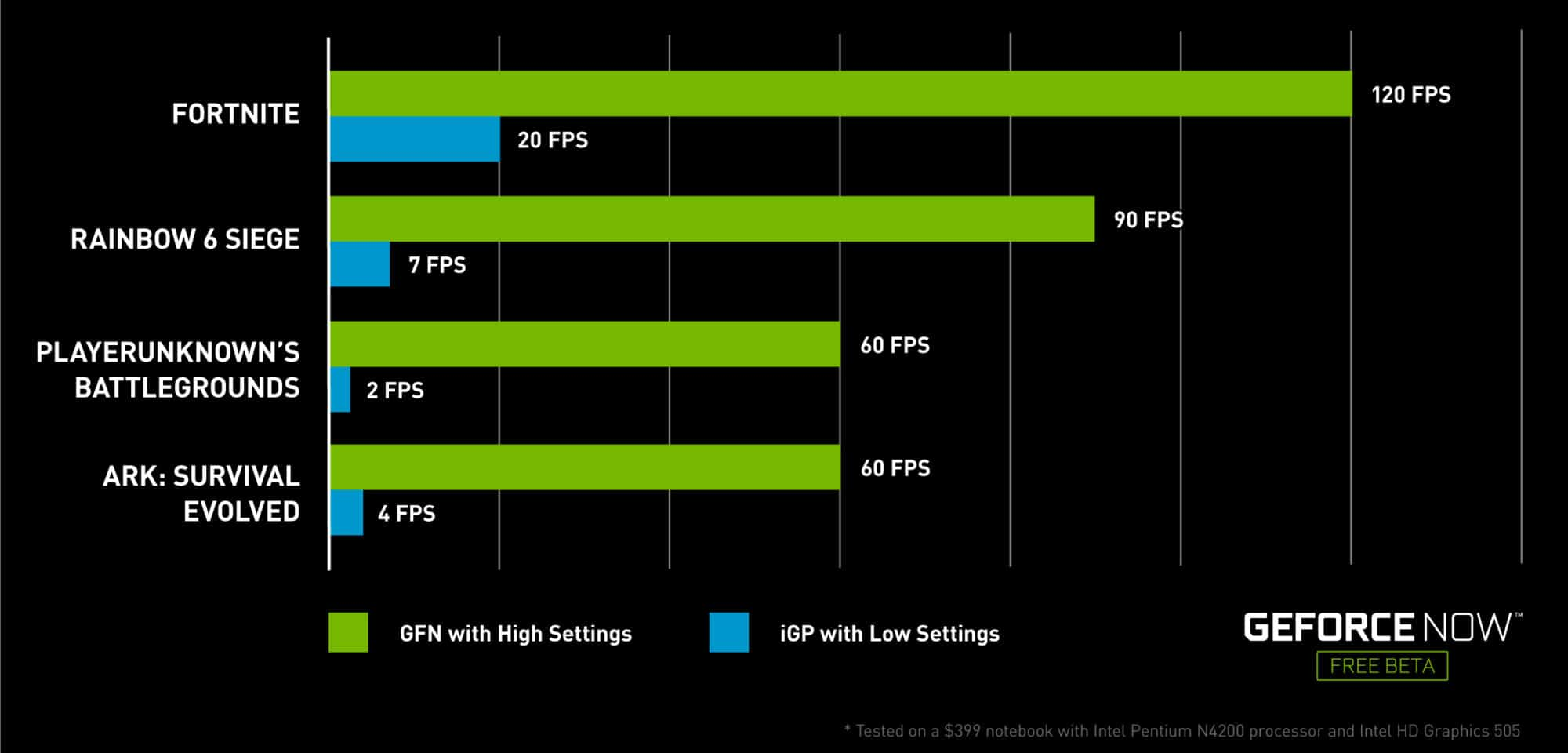 Pubg Integrated Graphics: With GeForce NOW A Billion Cheap PCs Can Now Taste Gaming