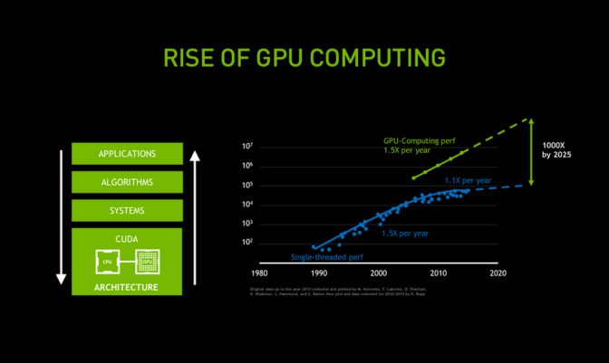 As Moore's law slows down, GPU computing performance, powered by improvements in everything from silicon to software, surges.