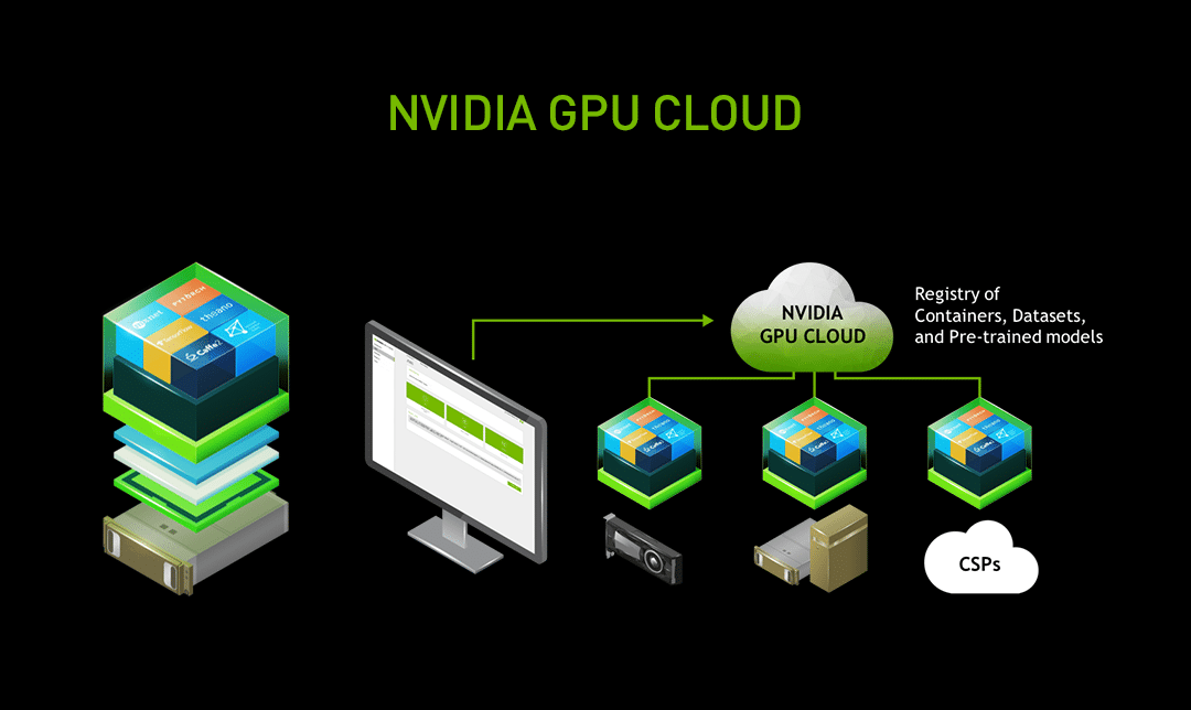The NVIDIA GPU Cloud platform gives AI developers access to our comprehensive deep learning software stack wherever they want it — on PCs, in the data center or via the cloud.
