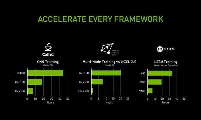 各種フレームワークの GPU 世代別性能比較グラフ
