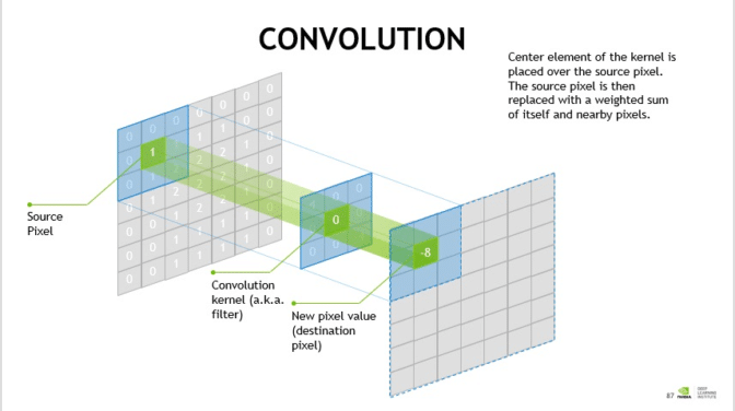 Explanation of a Convolution Layer