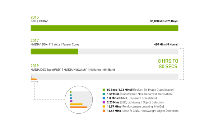 MLPerf infographic