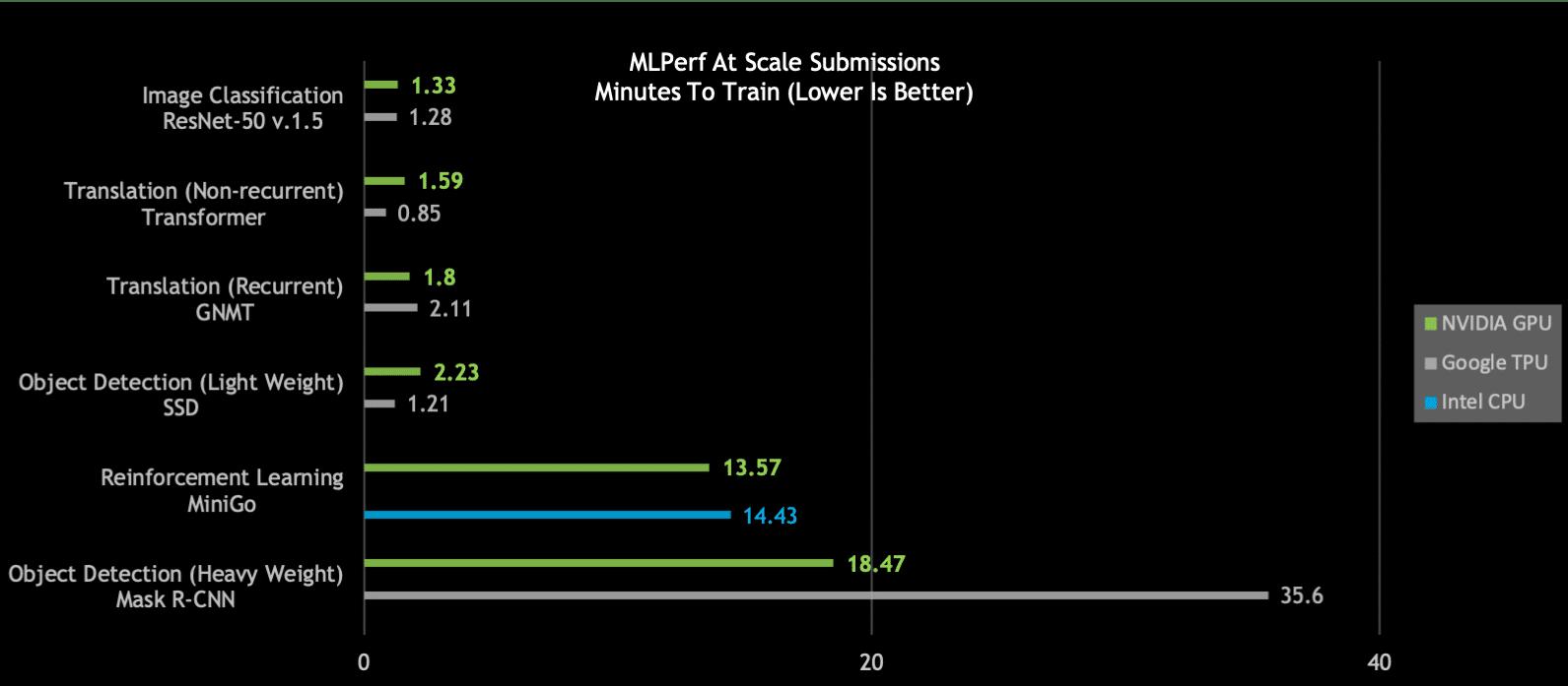 NVIDIA Breaks AI Performance Records   NVIDIA Blog