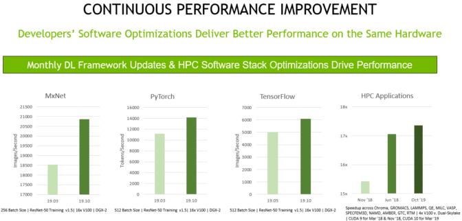 MxNet、PyTorch、TensorFlow、HPC Application ごとの継続的なパフォーマンス向上を示すグラフ