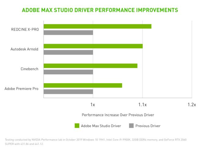 NVIDIA Studio performance chart