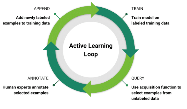 Active Learning Loop