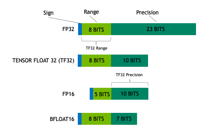 Diagram illustrating the number and type of bits in an NVIDIA TensorFloat