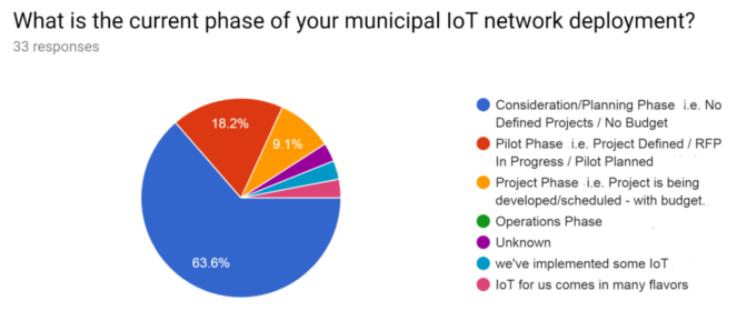 smart city survey by NIST