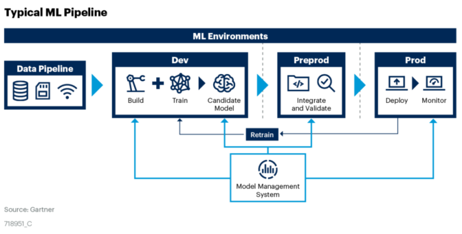 Gartner on ML pipeline
