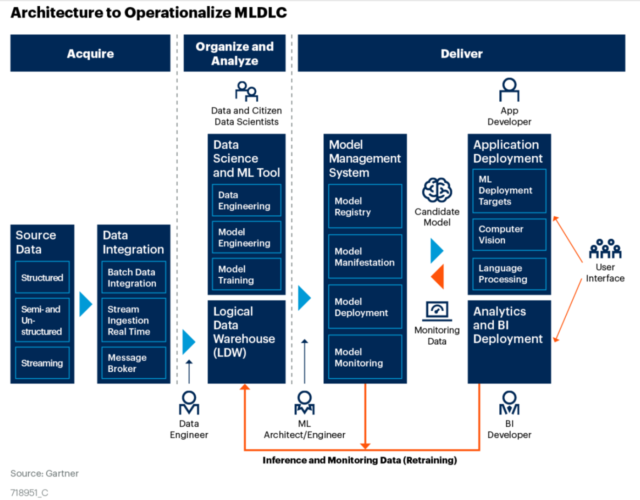 Gartner on MLOps which it here calls the machine learning development lifecycle