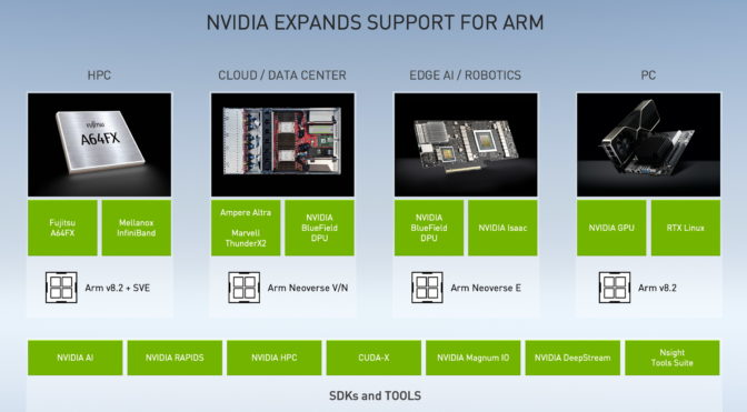 NVIDIA extends support for Arm