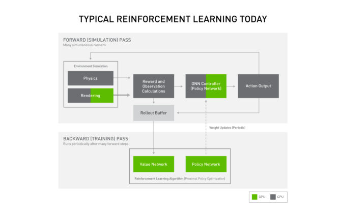 traditional deep reinforcement learning pipeline