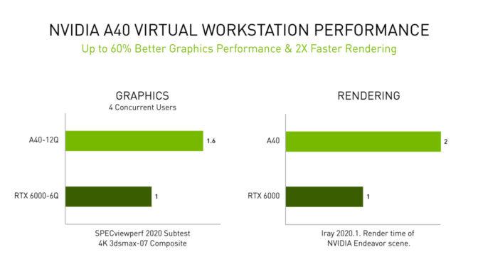 NVIDIA A40 仮想ワークステーションの性能を示すグラフ: 前世代の RTX 6000 GPU と比較して、ユーザーあたり最大 60% 高速な仮想ワークステーション パフォーマンスと、2 倍 高速なレンダリングをプロフェッショナル ユーザーに提供