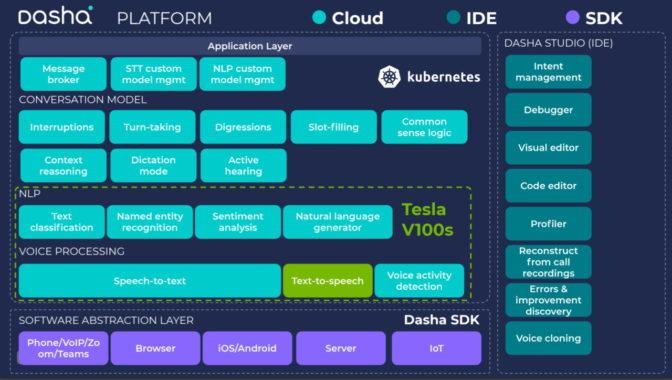 Dasha platform for conversational AI