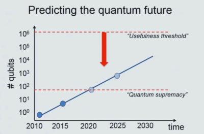 Quantum computing: Number of Qubits vs Time