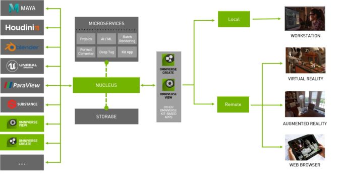 Chart showing the NVIDIA Omniverse-pipeline