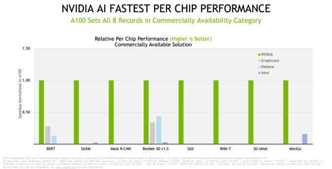 MLPerf chip to chip results