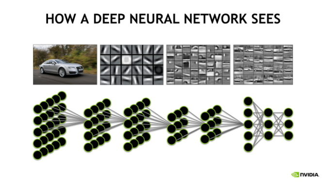 Diagram showing how a deep neural network sees.