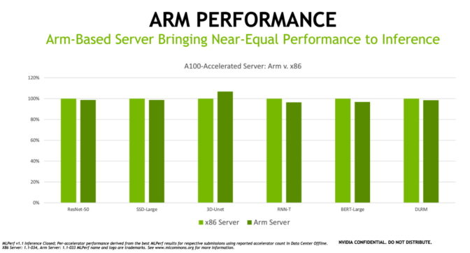 MLPerf AI inference results for Arm